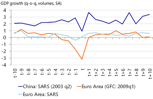 Figure 9: The effects of the Ugly scenario will resemble the GFC more than SARS