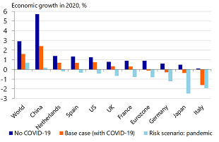 Impact of cryptocurrency on global economy