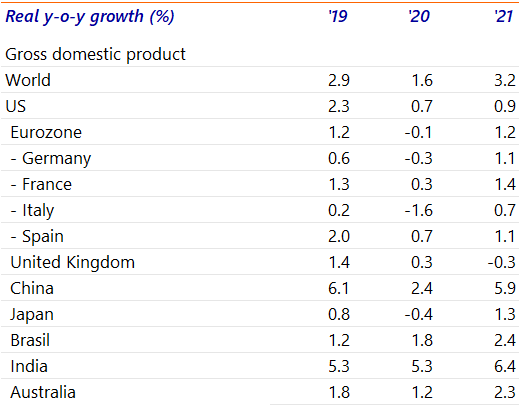 Global Economic Outlook Covid 19 Has Taken A Hold Of The Global Economy Raboresearch