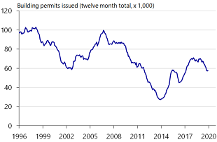 Figure 4: Construction permits in free fall