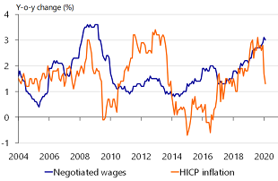 Figure 5: Wages higher; inflation lower