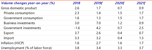 Table 1: Economic projections for the Netherlands