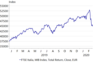 Figure 3: Italian stock market takes a deep dive and drops almost 15%