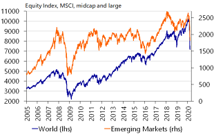 Figure 3: Stocks markets have crashed