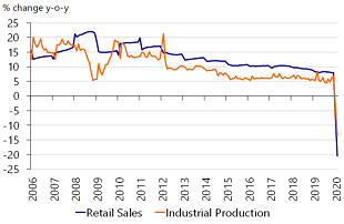 Figure 5: Retail sales and industrial production have plunged in China…
