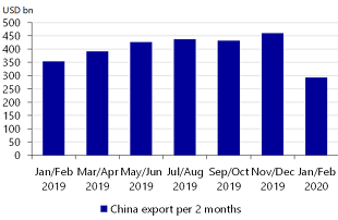 Figure 6: …as have Chinese exports