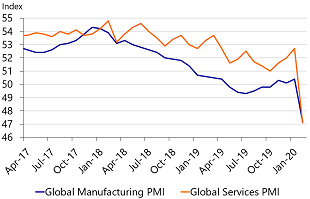 Figure 7: Global PMI's have dropped