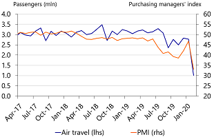 Figure 8: Hong Kong takes a big hit in PMI's and air travel