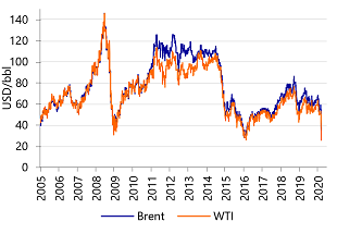 Figure 9: Oil price freefall