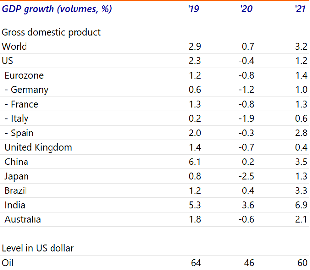 Table 1: Economic growth of selected countries