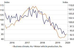 Figure 4: The German automotive sector is already under stress