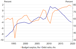 Figure 9: Germany's public finances are healthy