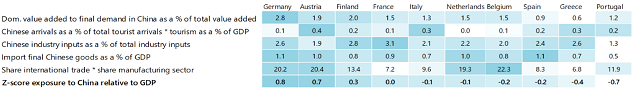 Table 2: Germany and Austria most vulnerable to the combined demand and supply shock in China