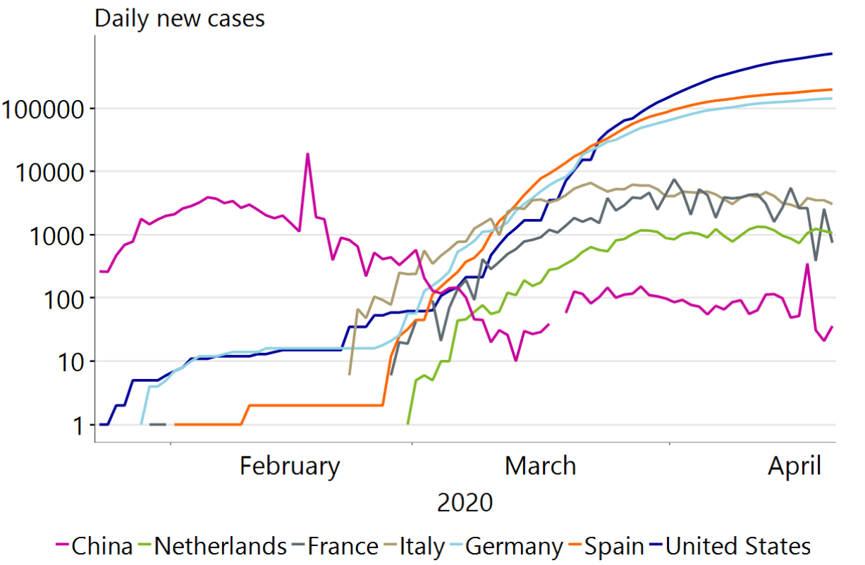 Figure 2: United States currently tops list of most new cases per day
