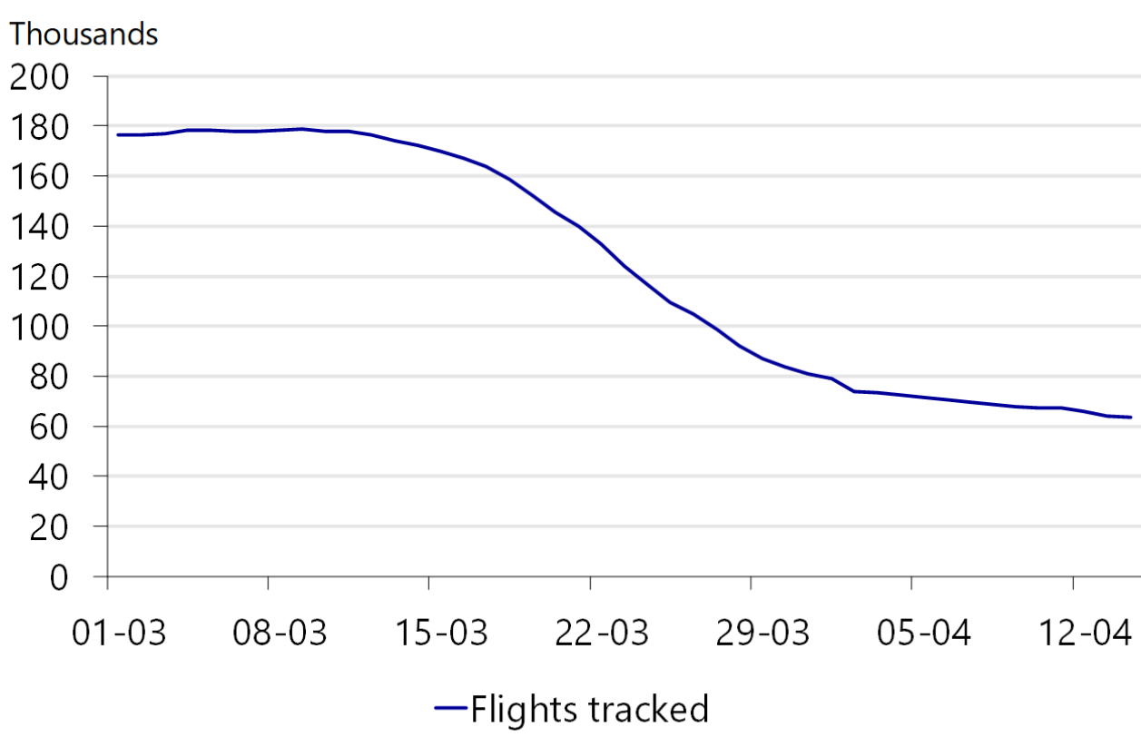 Figure 6: Flights are cancelled globally
