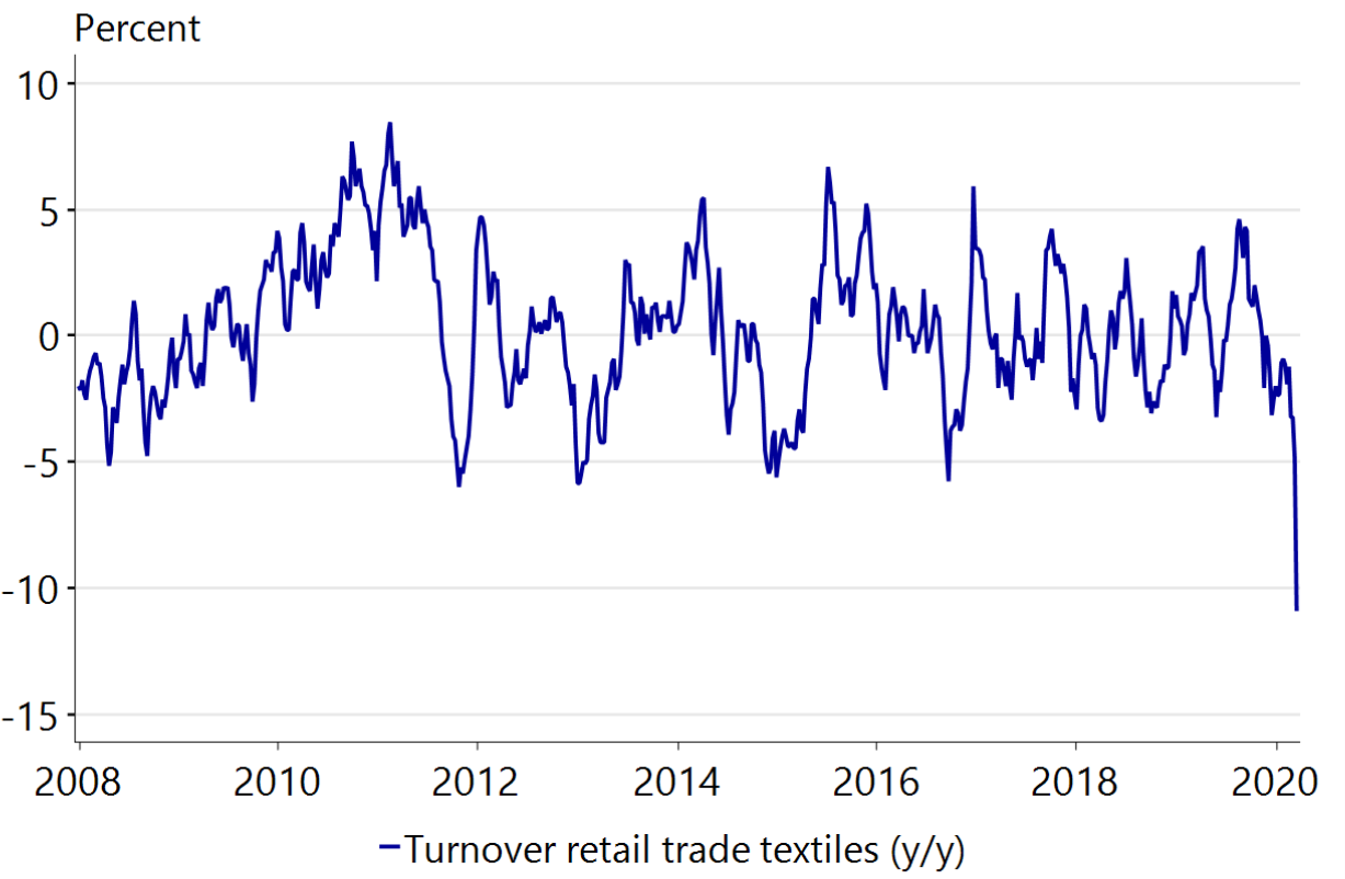 Figure 14: Textiles trade in Germany is declining rapidly