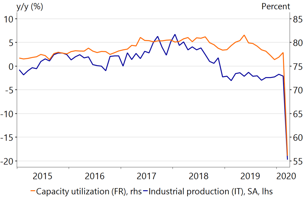 Figure 16: Industry in France & Italy takes a blow in March