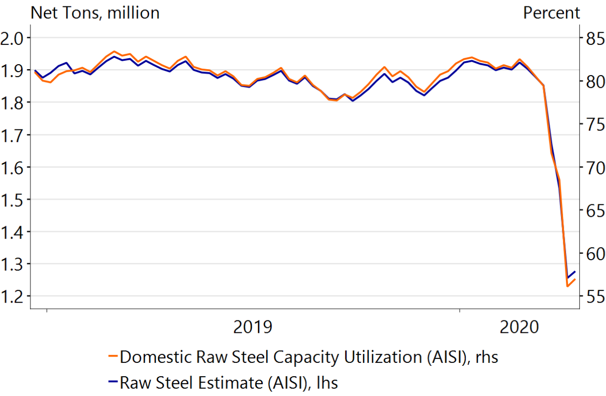 Figure 34: Production in American steel factories drops