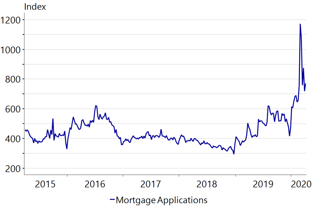 Figure 35: Mortgage applications down substantially