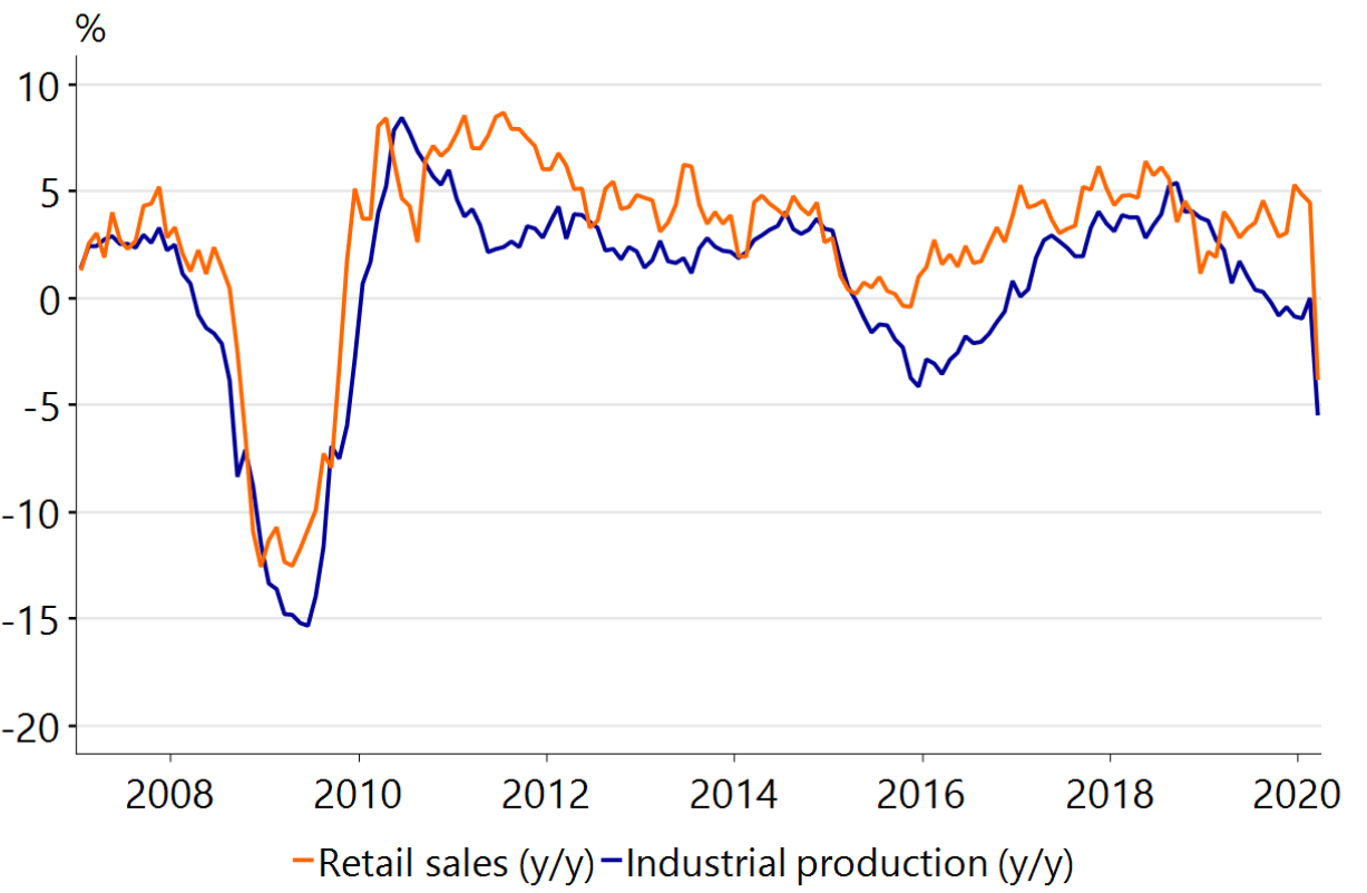 Figure 36: Retail sales and industrial production down in March