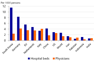 Figure 1: Healthcare capacity is lower than the global average