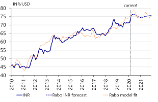Figure 5: INR will continue to struggle
