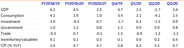 Table 1: Economic forecasts India