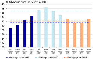Figure 5: House prices expected to be lower for short period