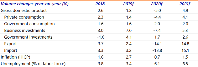 Table 1: Economic forecasts for the Netherlands