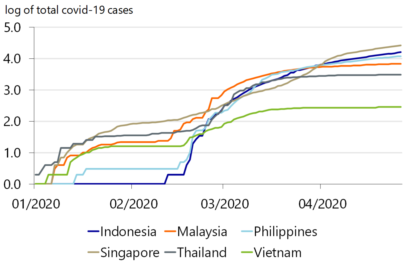 How Covid 19 Will Impact Asean Deep Recessions And A Weak Recovery Raboresearch