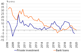 Figure 11: Risk aversion is holding back loans and investment