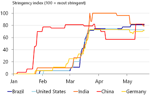 Figure 1: India imposed one of the most stringent lockdowns in March
