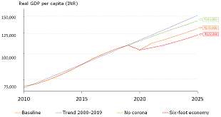 Figure 7: India's possible exit trajectories from the COVID-19 crisis