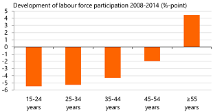Figure 3: Loss of work highest among young adults in previous crisis