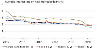 Figure 8: Longer-term rates have dropped in past year