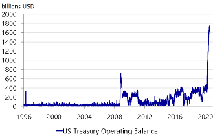 Figure 8: The US Treasury is hardly short of firepower thanks to the Fed