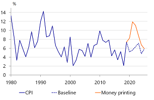 Figure 10: Inflation spikes as the monetary base grows