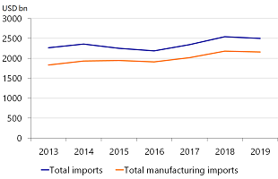 Figure 1: Manufacturing represents 85% of US imports