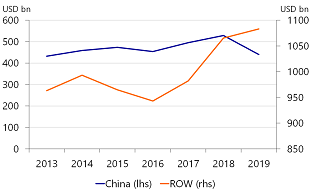 Figure 4: US imports from China fell, imports from RoW rose
