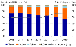 Figure 6: Mexico and Taiwan capture part of Chinese share in US imports of computer equipment