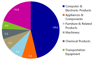 Figure 7: Computer & electronics sector accounts for almost half the drop in US imports from China