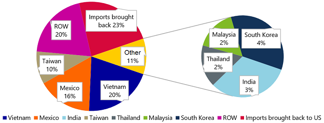 Figure 5: Relocation of former manufacturing imports from China (USD 88bn)