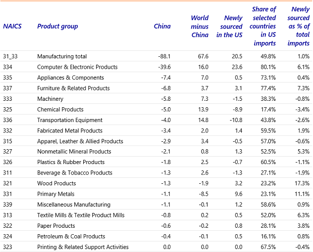 Table 2: US manufacturing imports from China fell by nearly USD 88bn