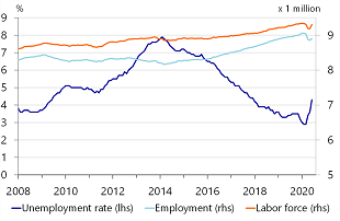 Figure 2: Rising unemployment becomes visible