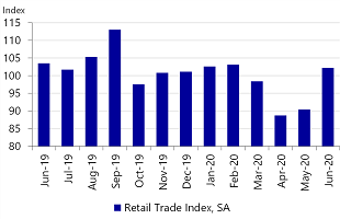Figure 2: Retail sales are rebounding, although they are still less than in June last year