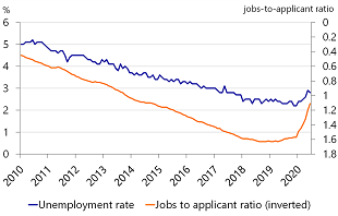 Figure 3: There is still slack in the labor market