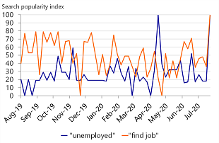 Figure 4: People are concerned about their jobs