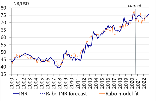 Figure 2: Significant rally of INR