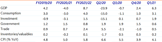 Table 1: Economic forecasts, fiscal years