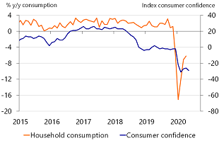 Figure 1: Slow recovery of consumption